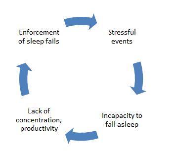 sleep disorder dubai causes