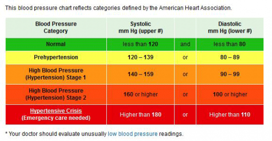 How does high blood pressure increase stroke risk?