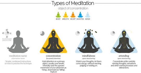 What is meditation mindfulness good for? – Awesome info-graphic says it all!