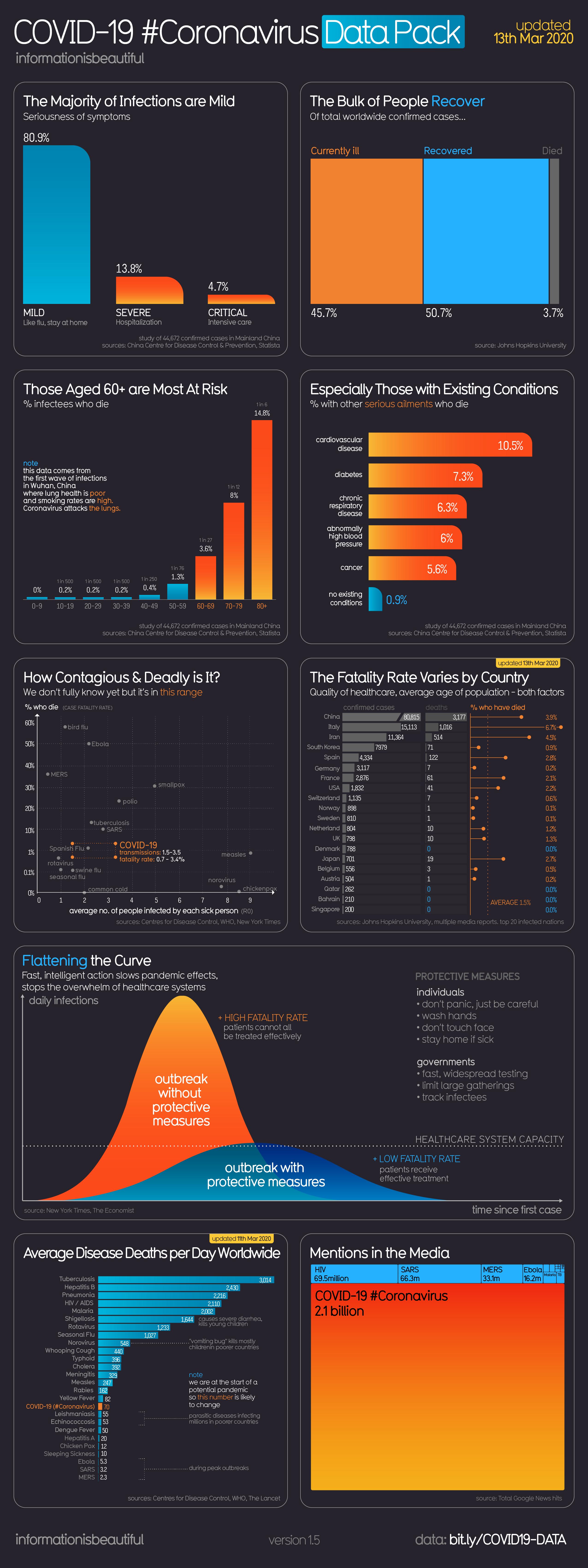 COVID Info-graphic